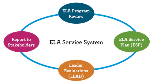 ELA Service System process graphic