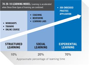 Graphic showing 70-20-10 learning model (10% Structured Learning, 20% Social Learning, 70% Experiential Learning)