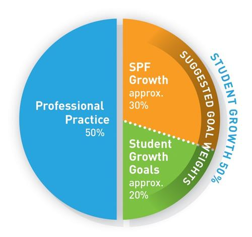 Student Growth Rating pie chart showing PP at 50% and Student Growth a total of 50% (inclusive of 30% SPF and 20% Student Gro