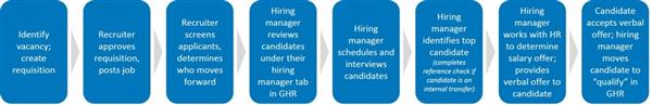 Central staff hiring process graphic